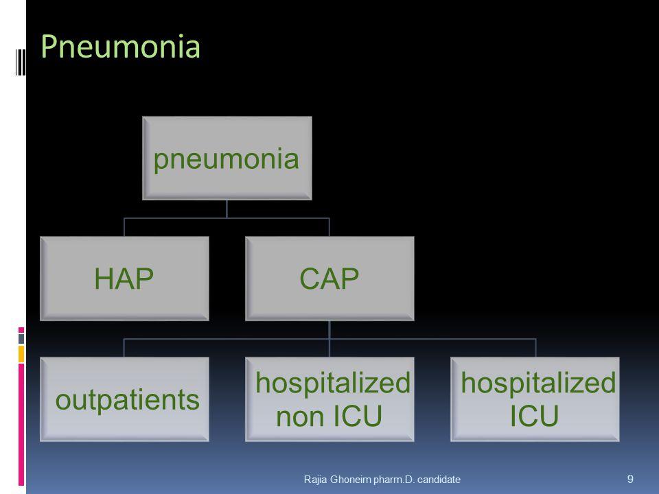 Pneumonia Rajia Ghoneim pharm.D. candidate pneumonia HAP CAP