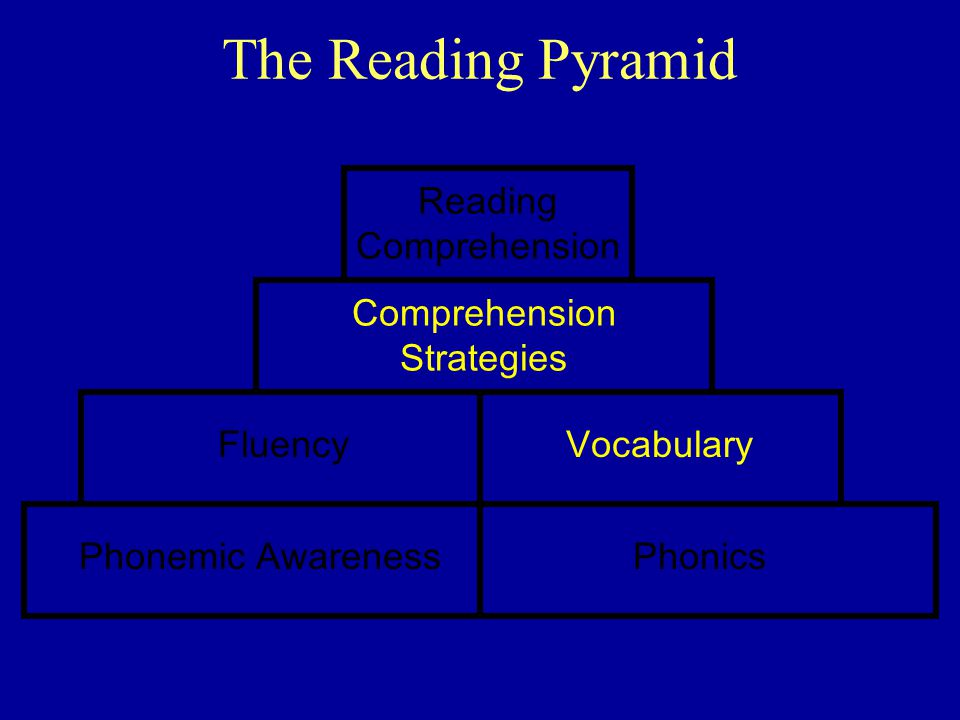 The Reading Pyramid Reading Comprehension Comprehension Strategies
