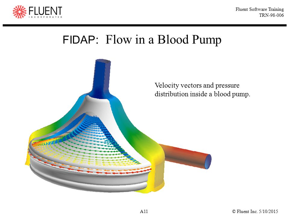 FIDAP: Flow in a Blood Pump
