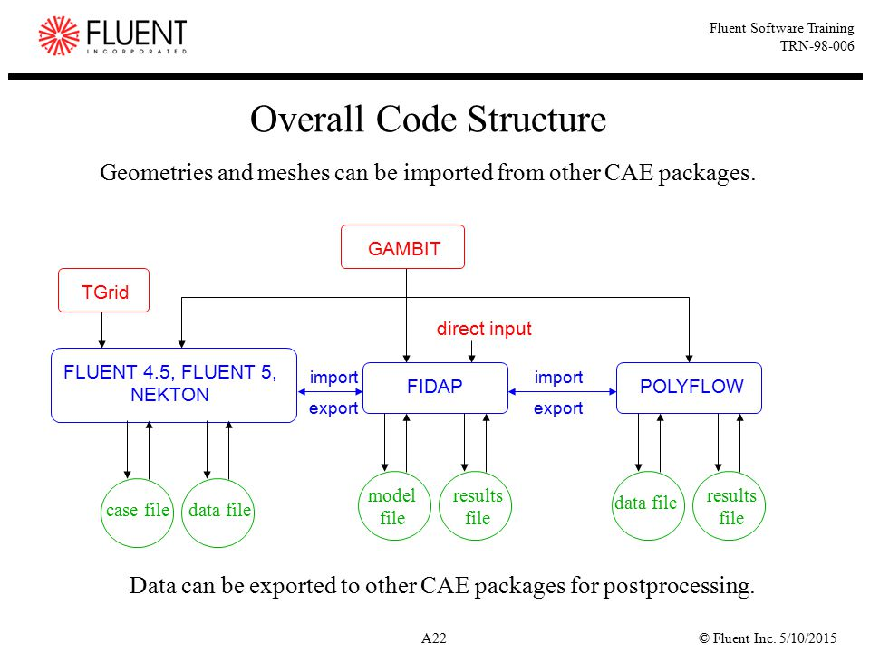Overall Code Structure