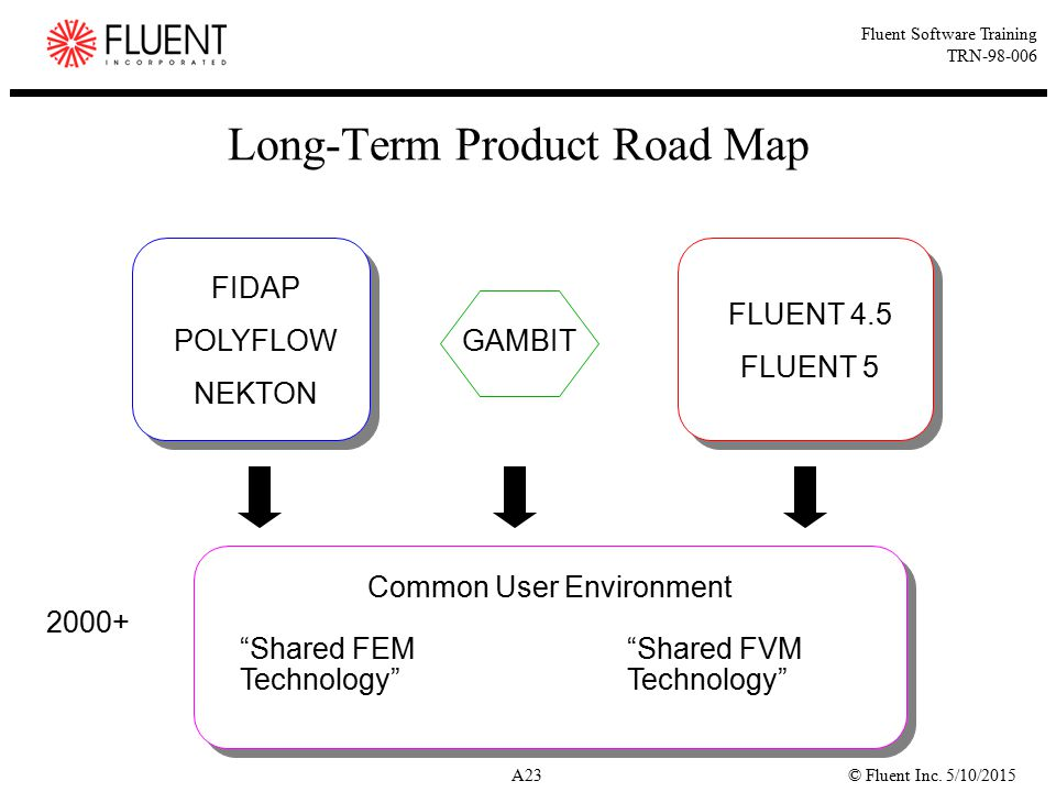 Long-Term Product Road Map