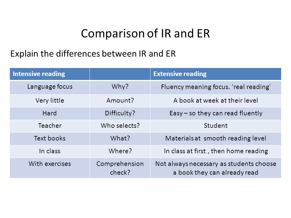 Comparison of IR and ER Explain the differences between IR and ER