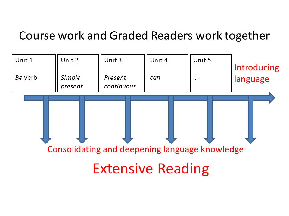 Course work and Graded Readers work together