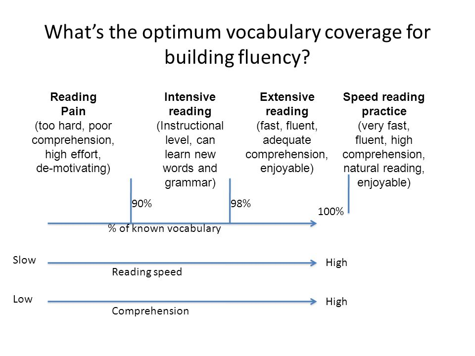 What's the optimum vocabulary coverage for building fluency