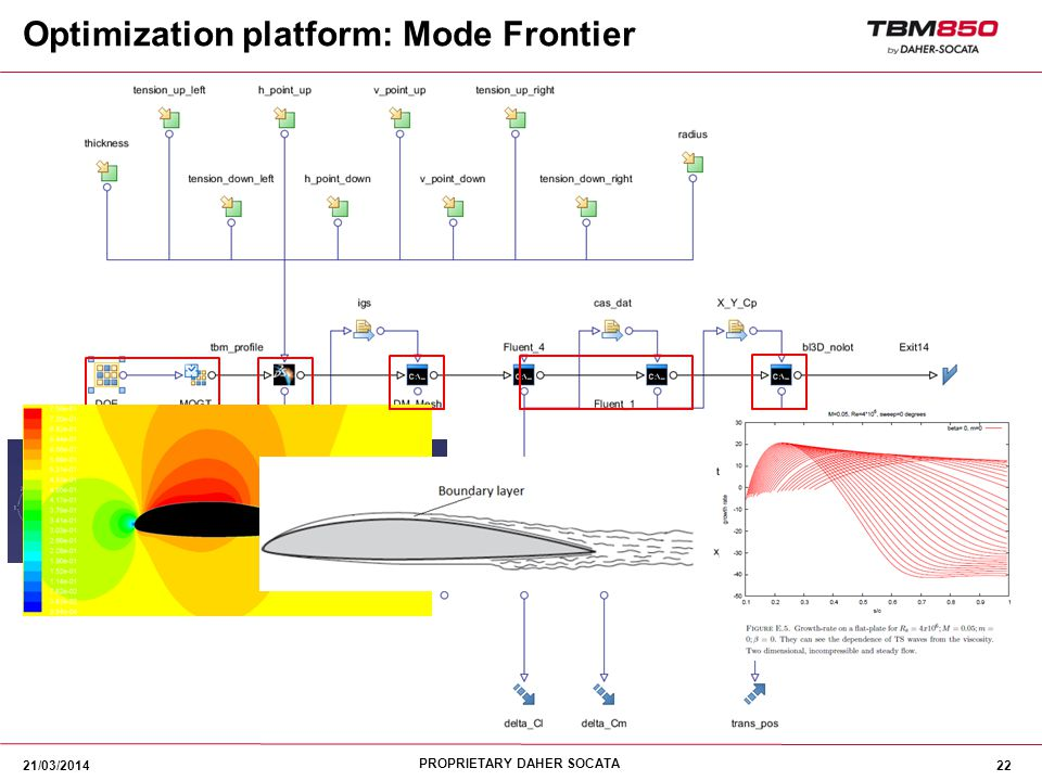 Optimization platform: Mode Frontier