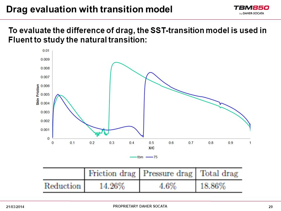 Drag evaluation with transition model