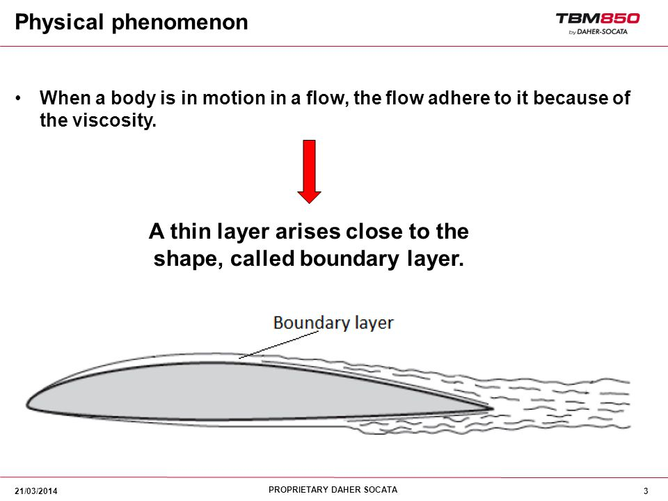 A thin layer arises close to the shape, called boundary layer.