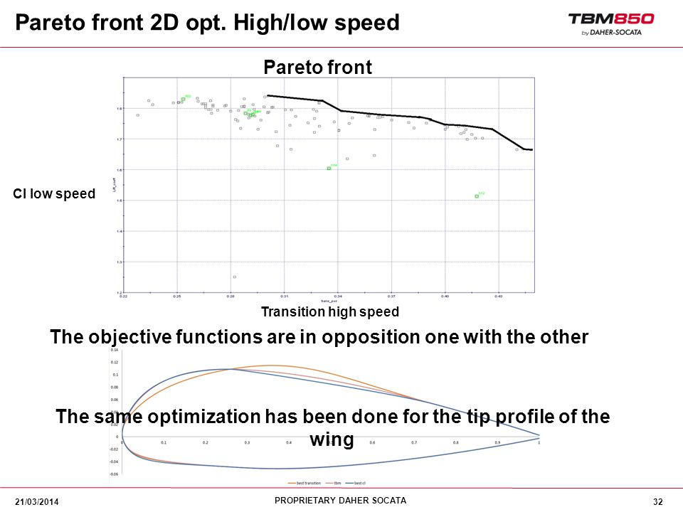 Pareto front 2D opt. High/low speed
