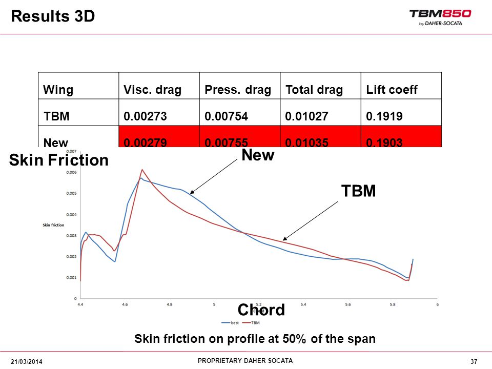 Skin friction on profile at 50% of the span