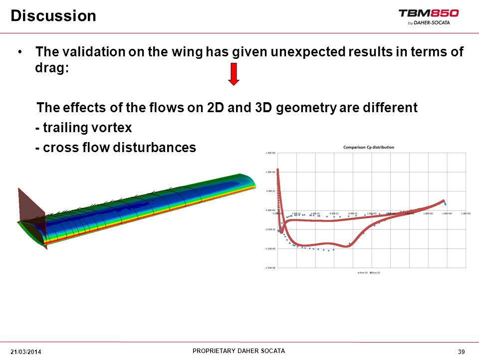Discussion The validation on the wing has given unexpected results in terms of drag: The effects of the flows on 2D and 3D geometry are different.
