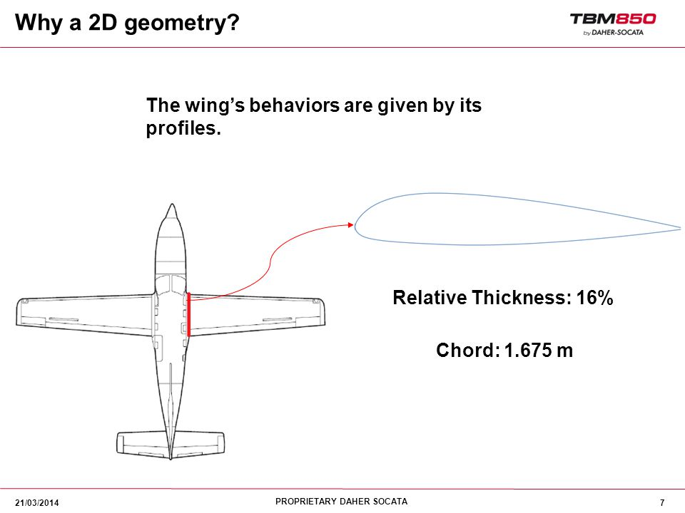 Why a 2D geometry The wing's behaviors are given by its profiles.
