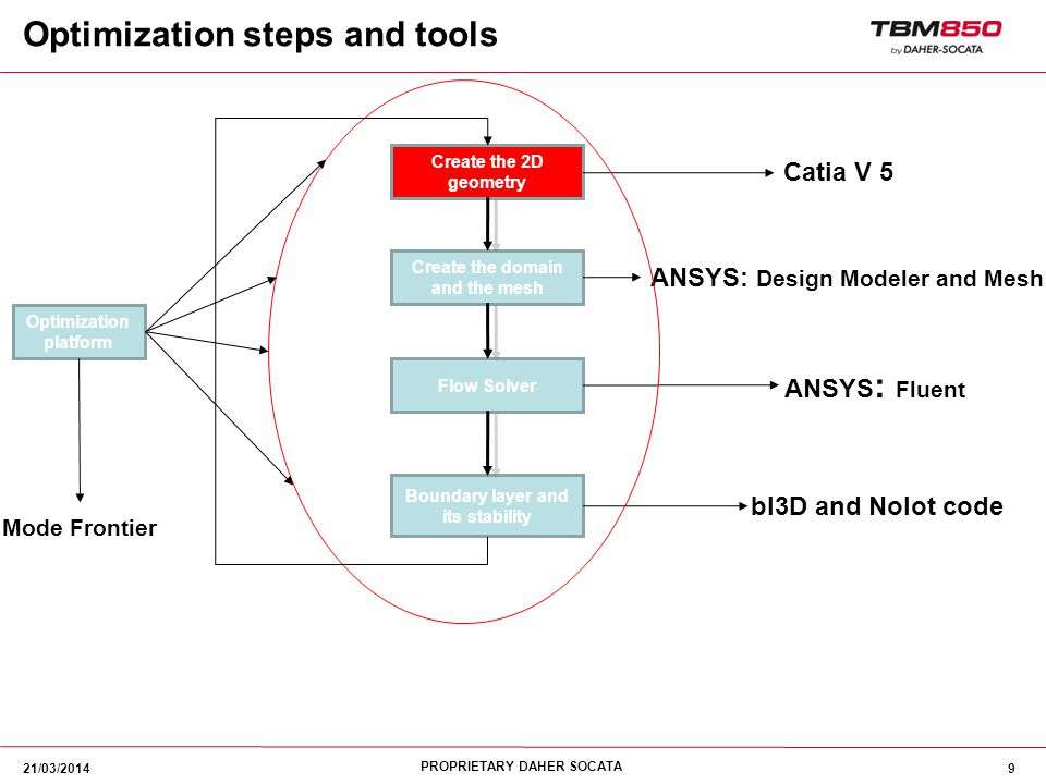 Optimization steps and tools