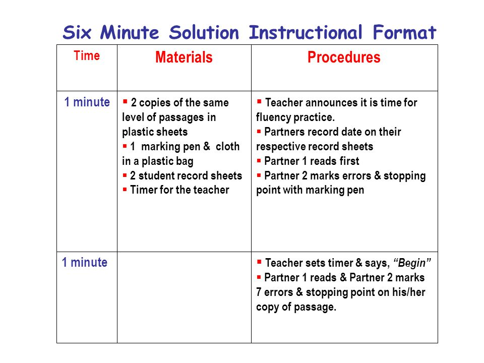Six Minute Solution Instructional Format