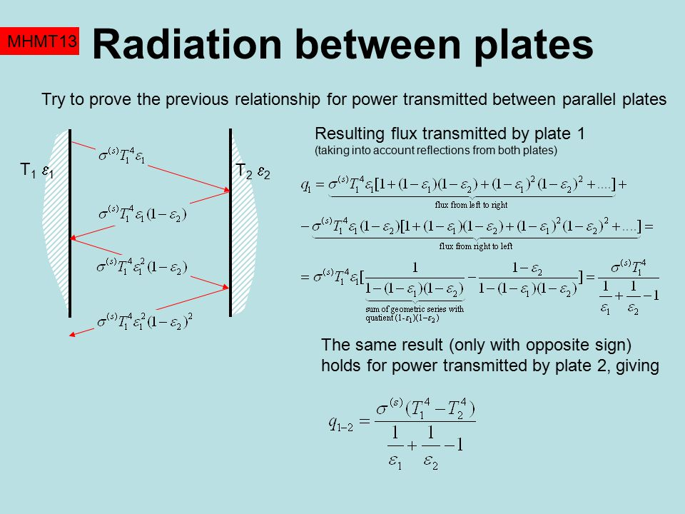 Radiation between plates