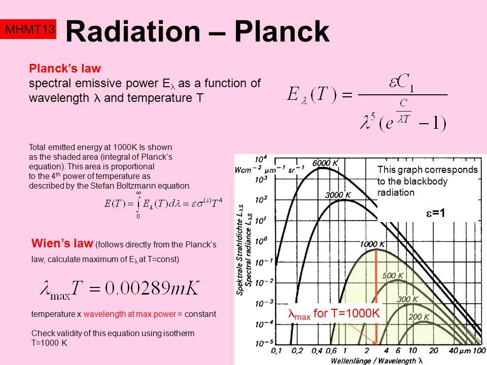 Radiation – Planck MHMT13 Planck's law