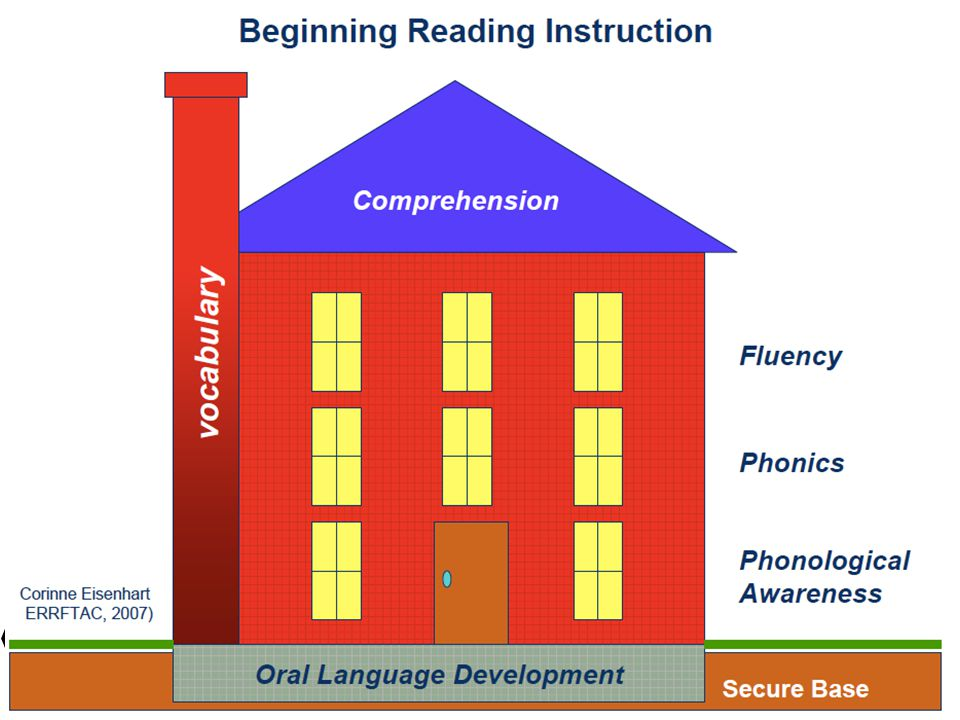 Link this to the 5 Essential Areas of Reading (as outlined in the RI K-12 Literacy Policy) – the first chart on their reading guide – result of National Reading Panel Reports (synthesis of experimental studies in each area)