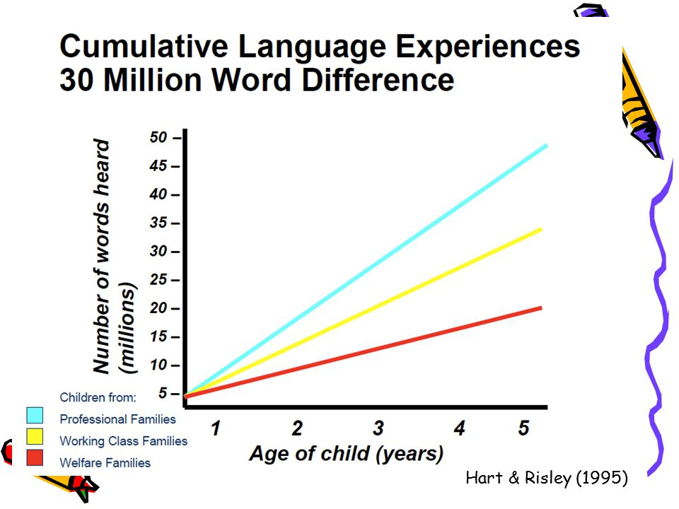 The invisible curriculum of child rearing – number of words even heard in the home before K are directly associated with income and level of education of parents
