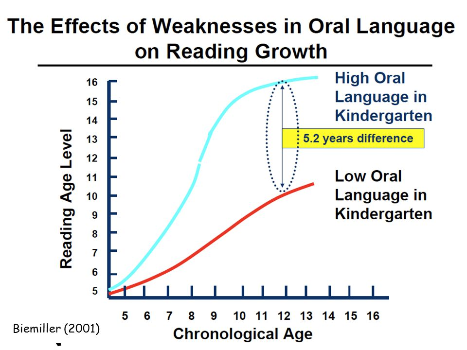 Children arrive in kindergarten with huge discrepancies in oral language development and the gap between language-advanced and language-delayed children grows throughout the elementary years