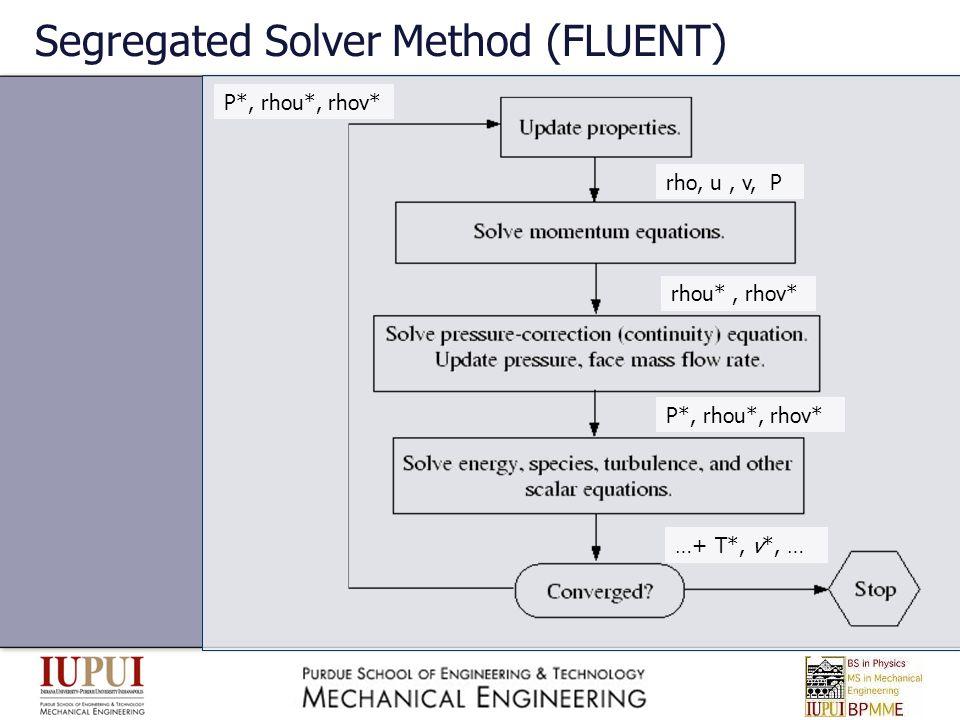 Segregated Solver Method (FLUENT)