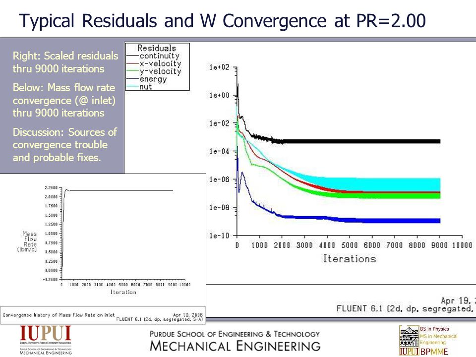 Typical Residuals and W Convergence at PR=2.00