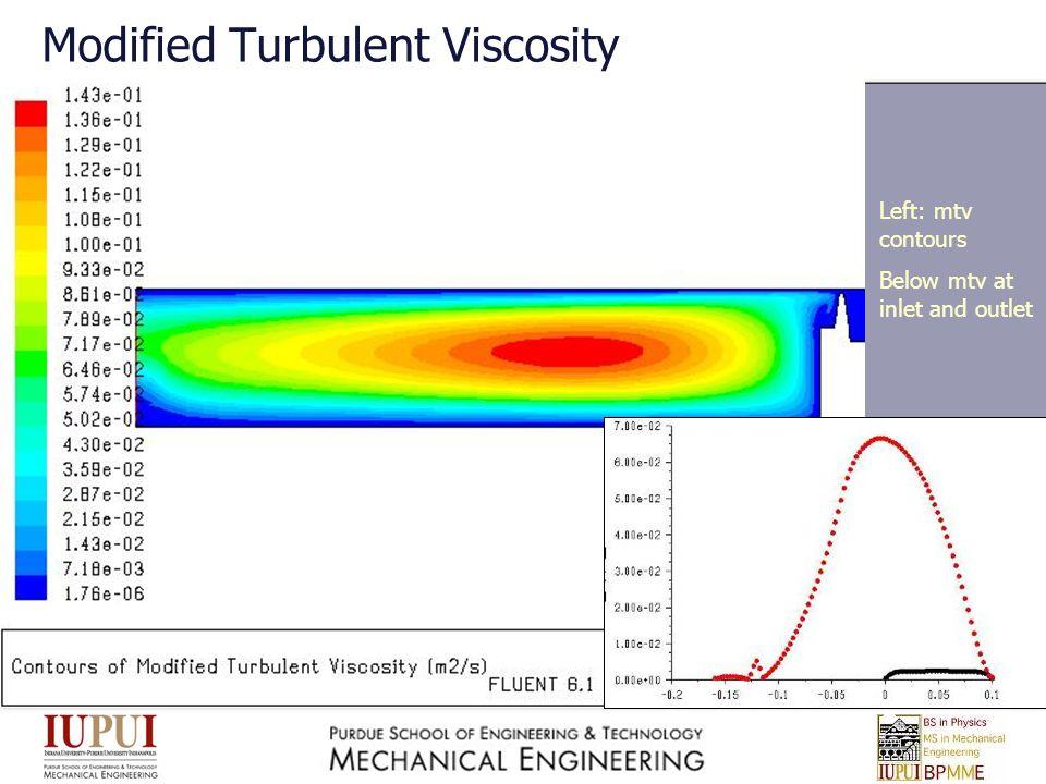 Modified Turbulent Viscosity