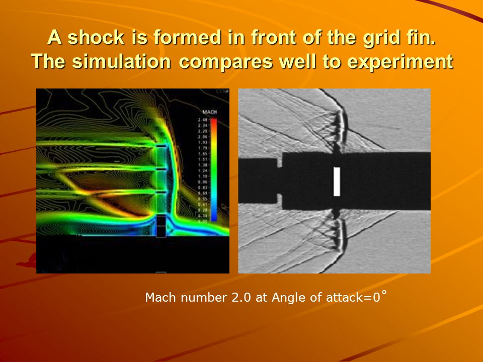 A shock is formed in front of the grid fin