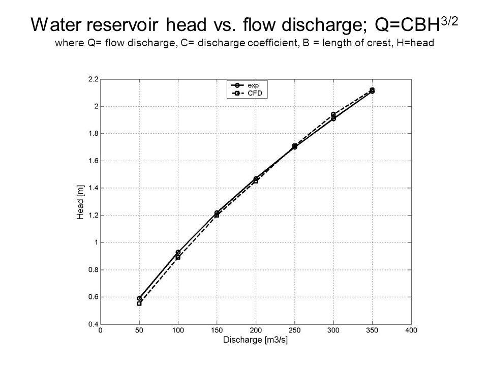 Water reservoir head vs