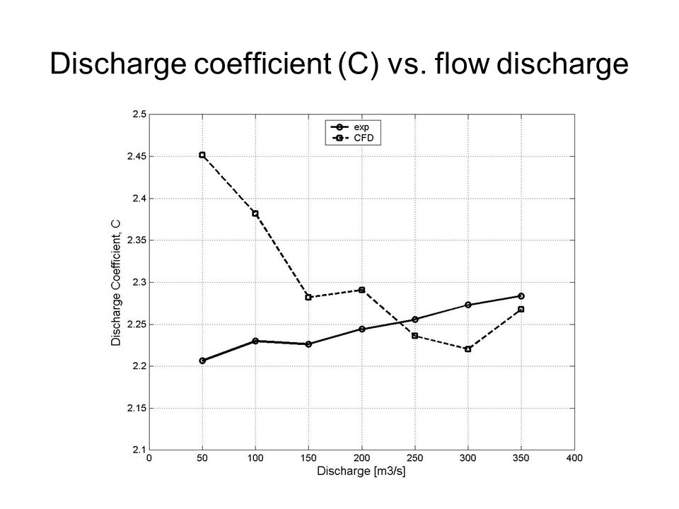 Discharge coefficient (C) vs. flow discharge