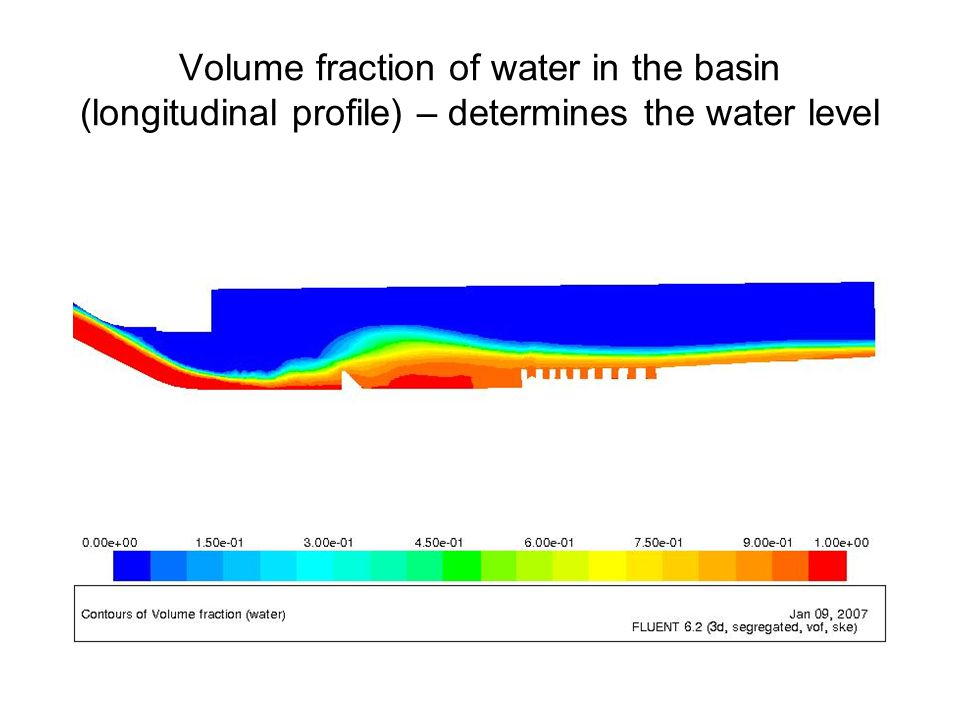 Volume fraction of water in the basin (longitudinal profile) – determines the water level