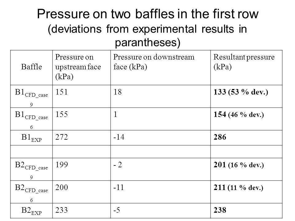 Pressure on two baffles in the first row (deviations from experimental results in parantheses)