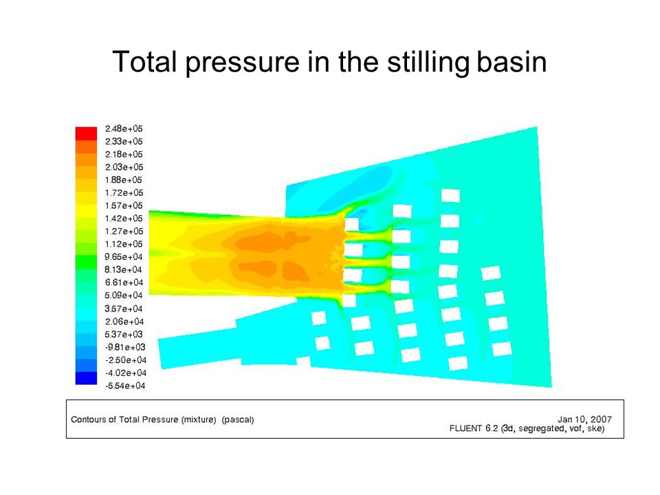 Total pressure in the stilling basin