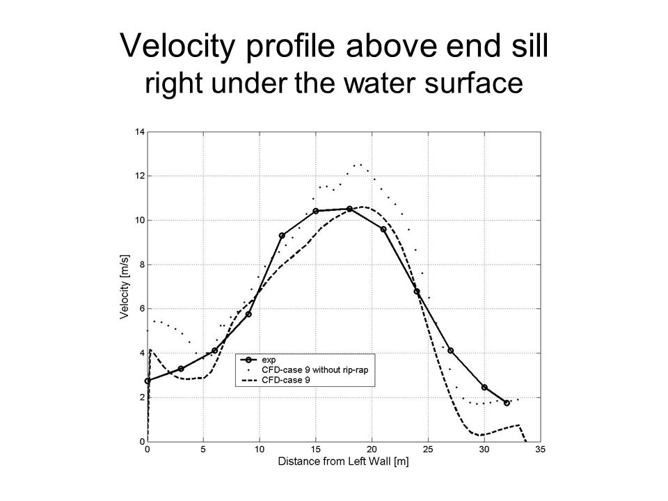Velocity profile above end sill right under the water surface