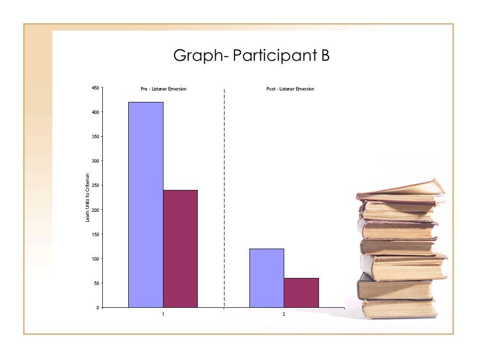 Graph- Participant B
