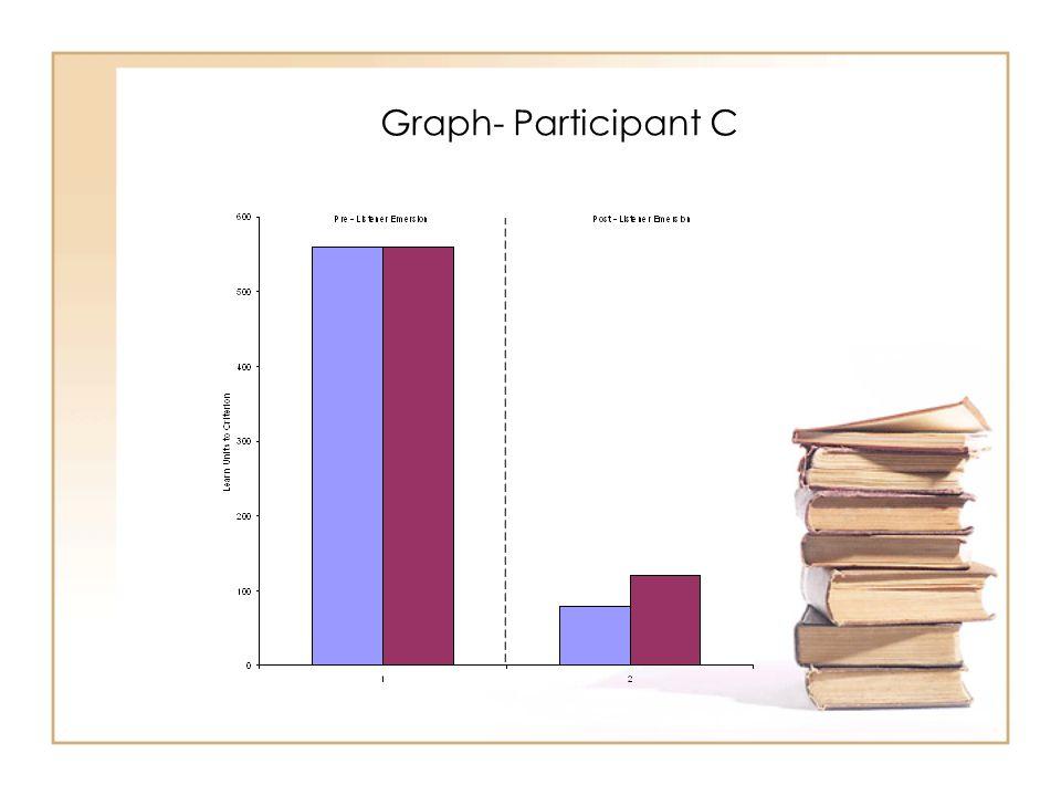 Graph- Participant C