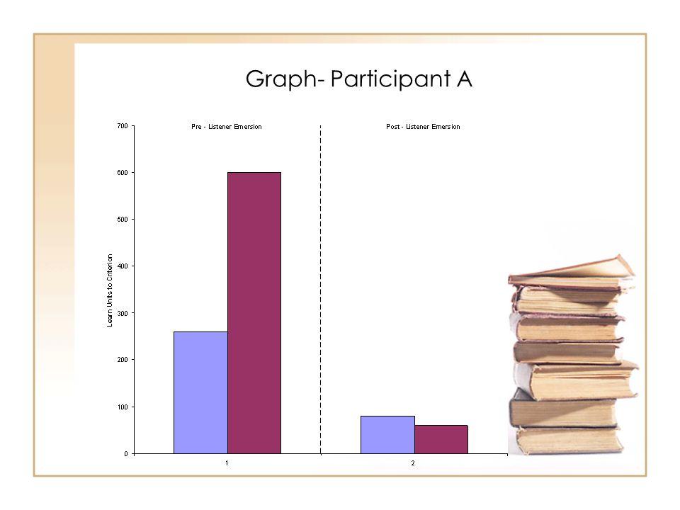 Graph- Participant A