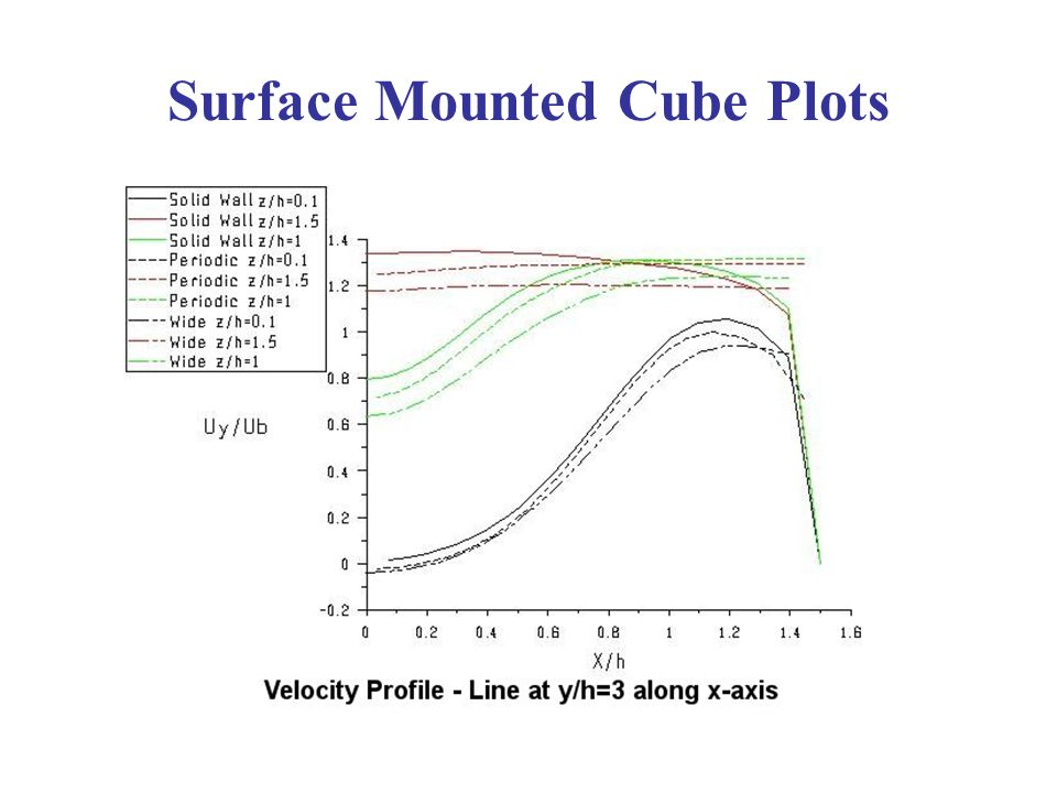 Surface Mounted Cube Plots