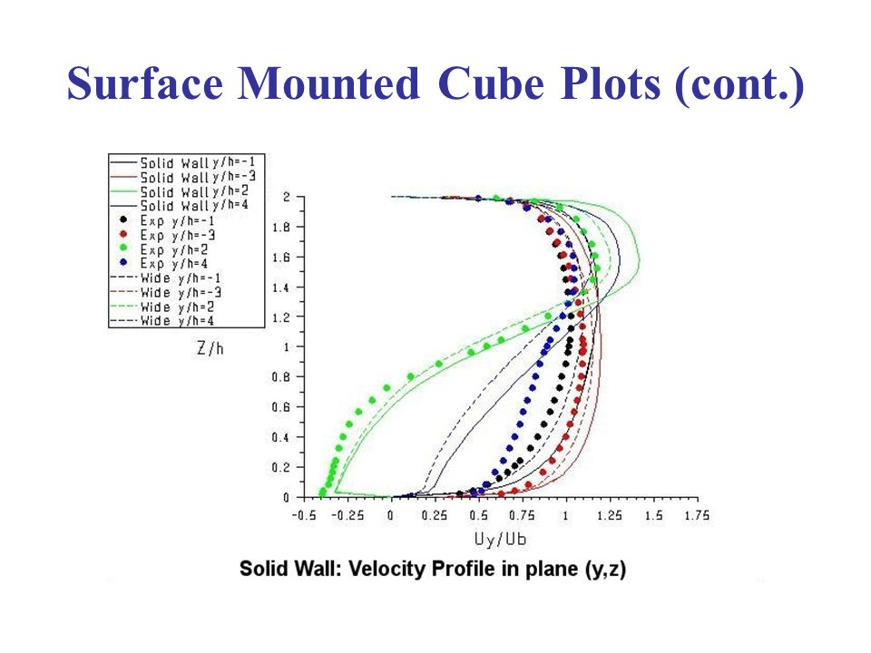 Surface Mounted Cube Plots (cont.)