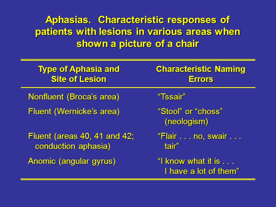 Aphasias. Characteristic responses of