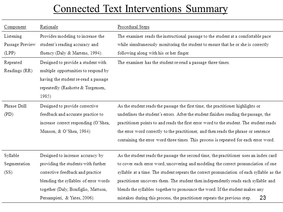 Connected Text Interventions Summary