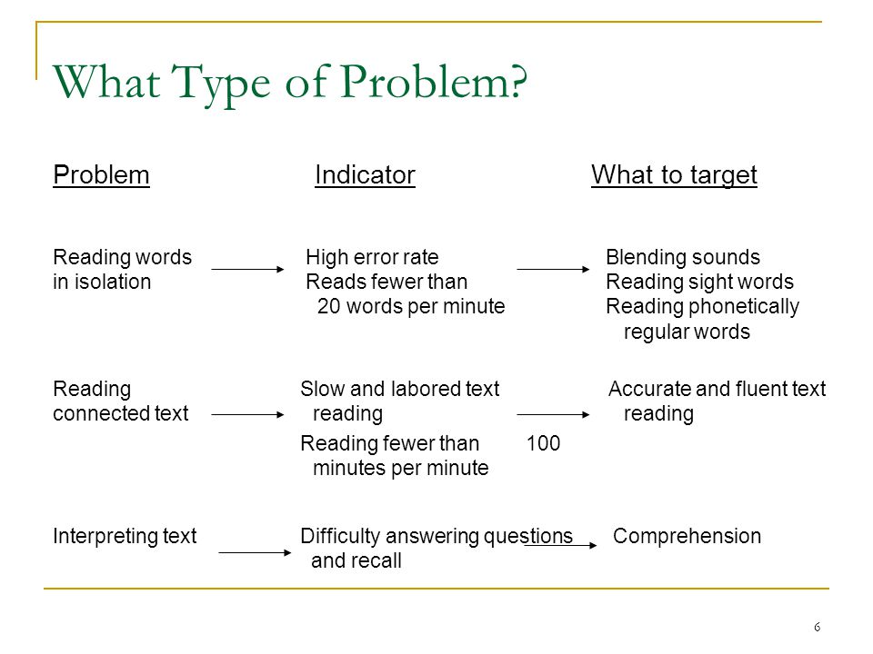What Type of Problem Problem Indicator What to target Reading words