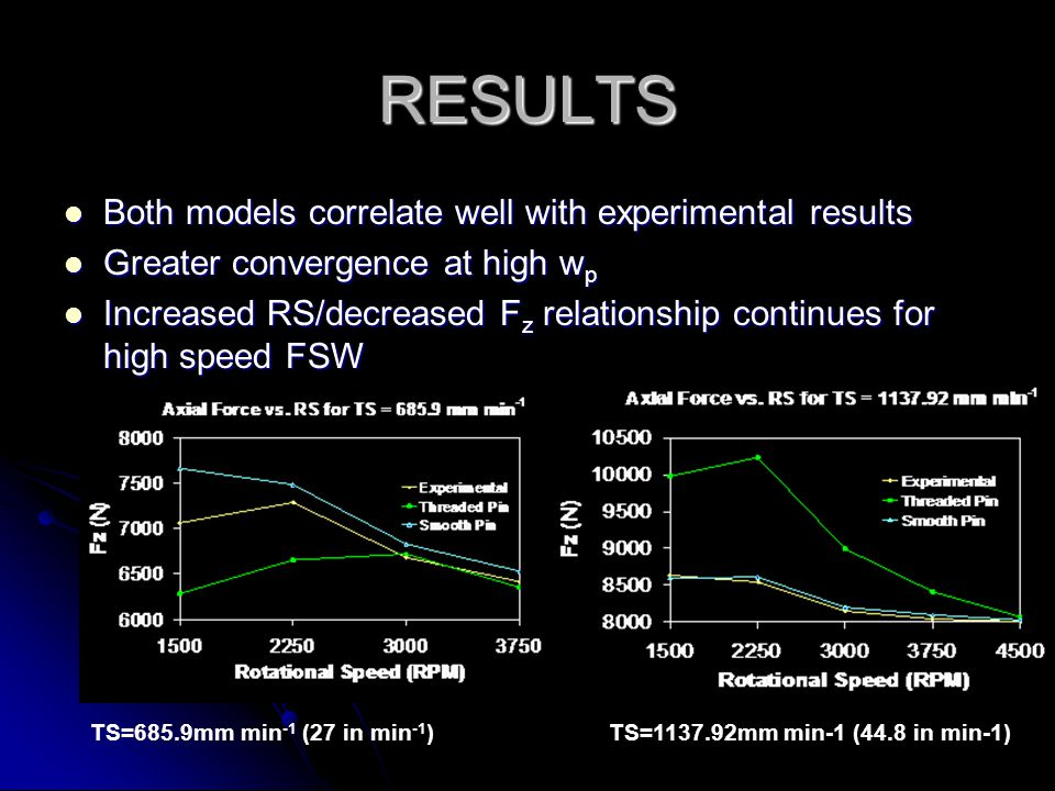 RESULTS Both models correlate well with experimental results