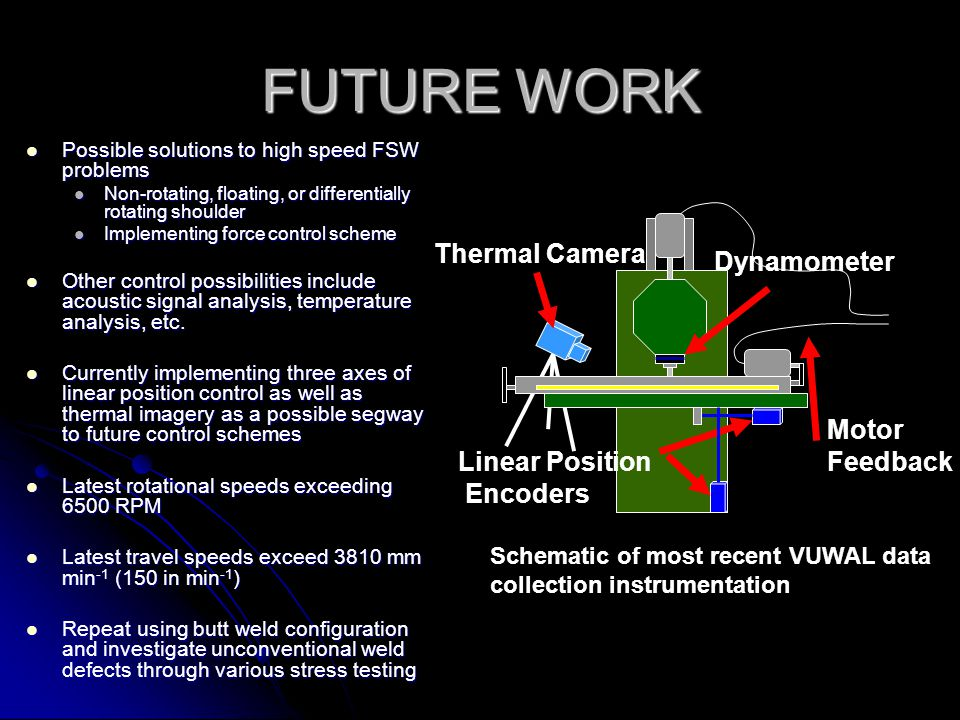 FUTURE WORK Thermal Camera Dynamometer Motor Feedback Linear Position
