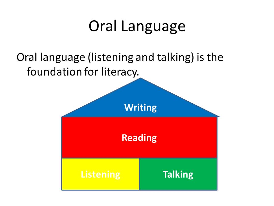 Oral Language Oral language (listening and talking) is the foundation for literacy. Writing. Writing.