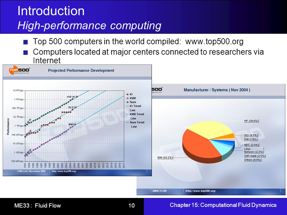 Introduction High-performance computing