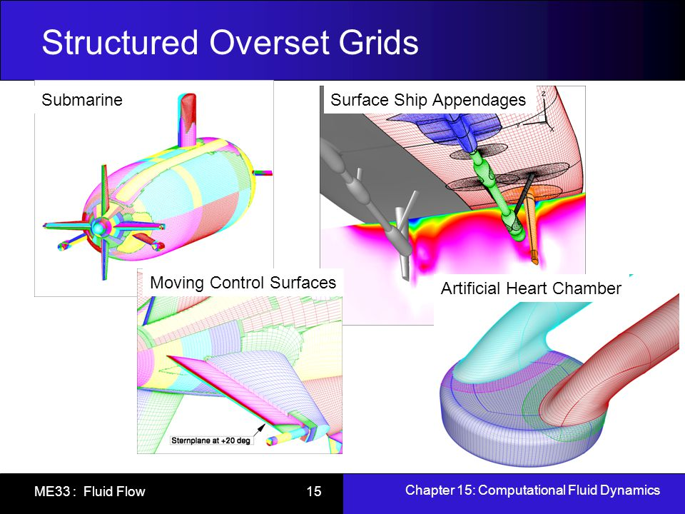Structured Overset Grids