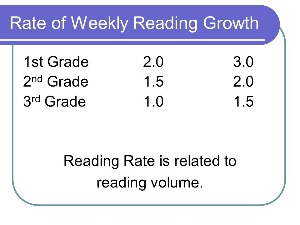 Rate of Weekly Reading Growth