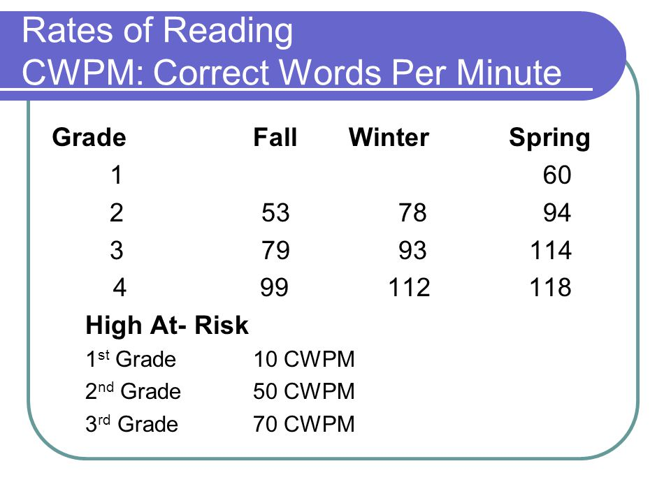 Rates of Reading CWPM: Correct Words Per Minute