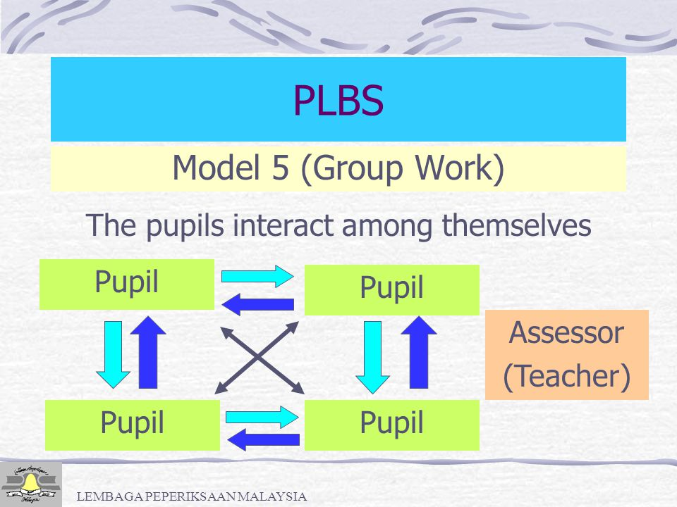 PLBS Model 5 (Group Work) The pupils interact among themselves Pupil