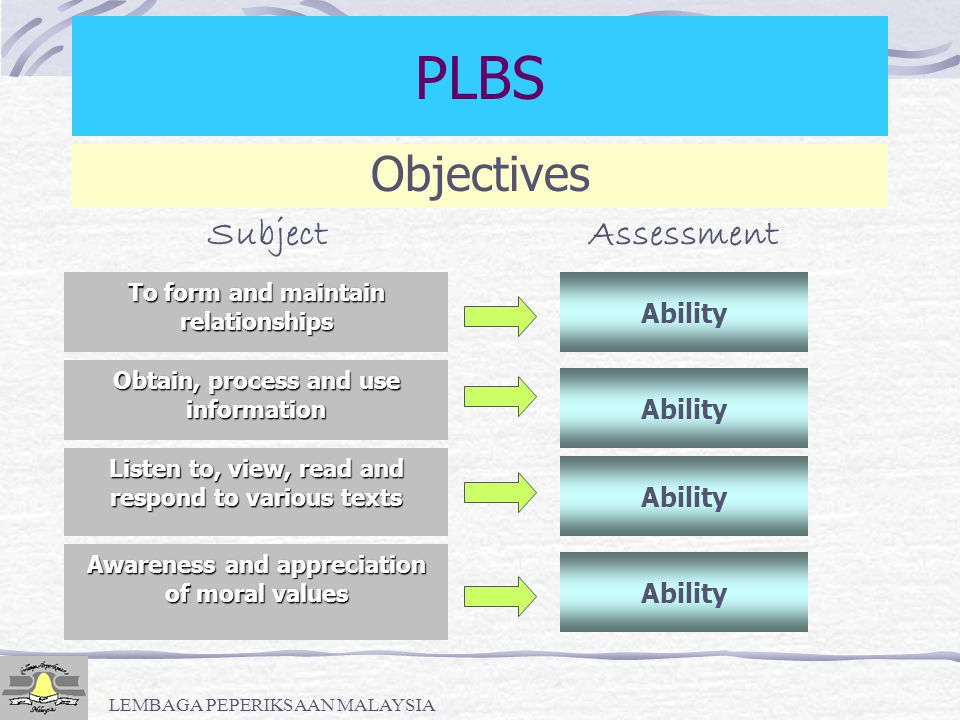 PLBS Objectives Subject Assessment Ability Ability Ability Ability
