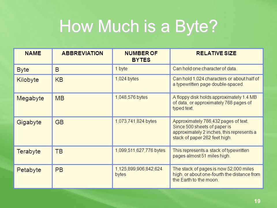 How Much is a Byte Byte B Kilobyte KB Megabyte MB Gigabyte GB
